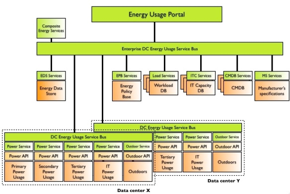 Energy Monitoring Architecture