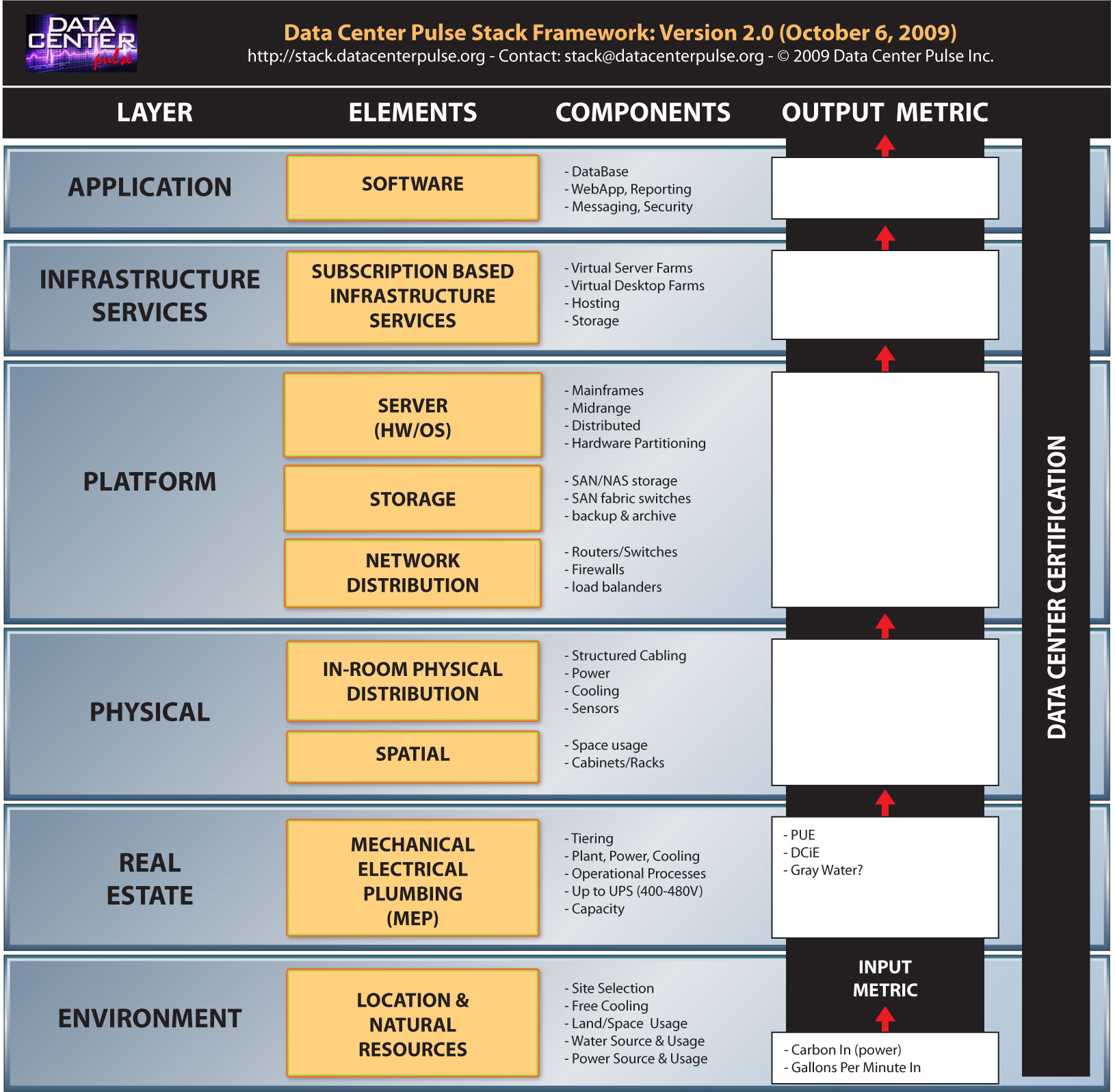Unifying ideas and initiatives: Data Center Stack Framework ...