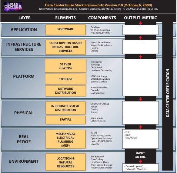 Datacenter Pulse Stack Framework