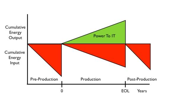 DC Cumulative Energy Life Cycle