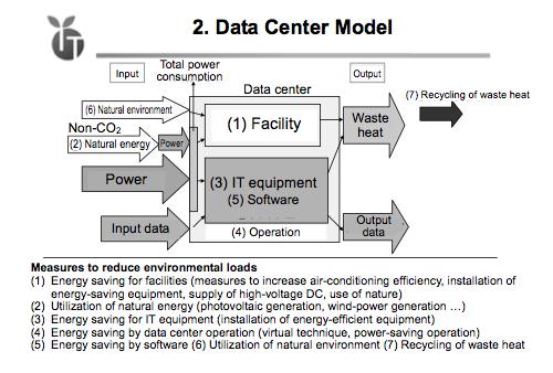 GIPC Data Center Model