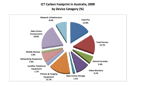 Carbon Footprint Australia