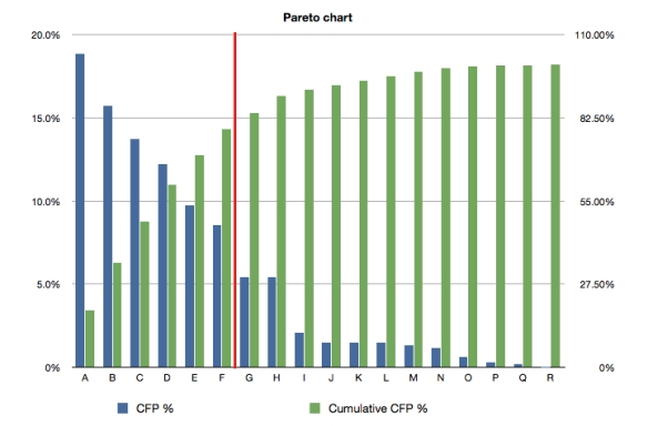 CFP Pareto Chart