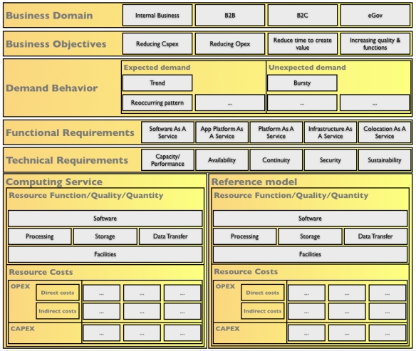 Data Center Business Architecture Framework