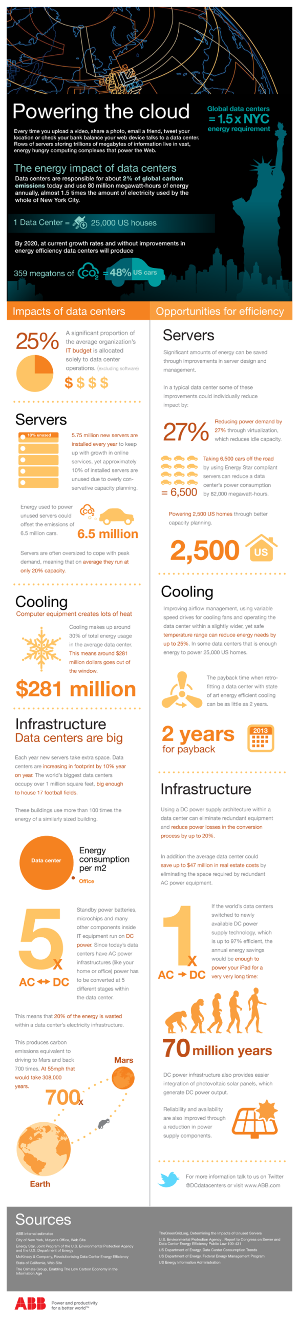 ABB Data Center Infographic