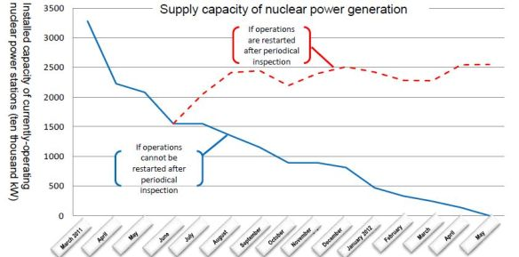 Japan nuclear generation drop