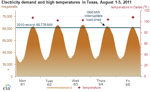Texas energy demand