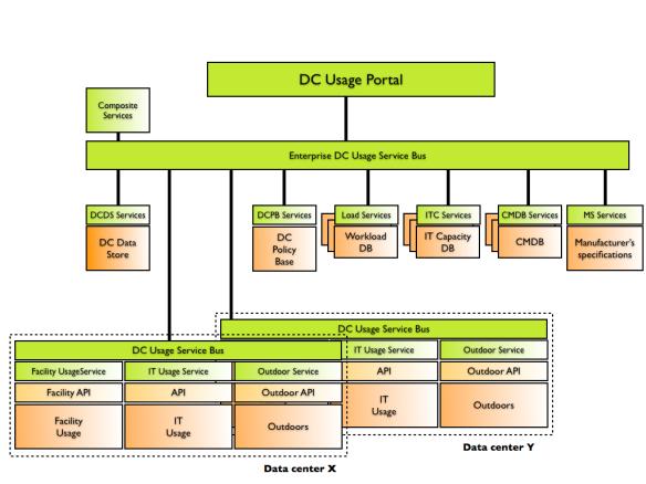 DC Monitoring Framework