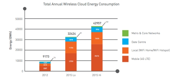 Wireless Cloud Energy Usage (c) CEET