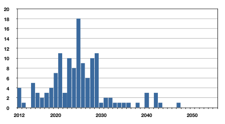 Number of nuclear power plants EOL with a forty-year life expectation scenario (Broadgroup 2012)